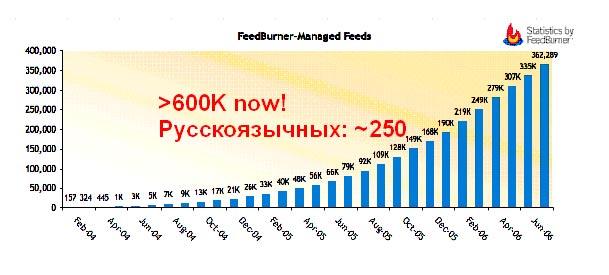 Сколько фидов в мире и России